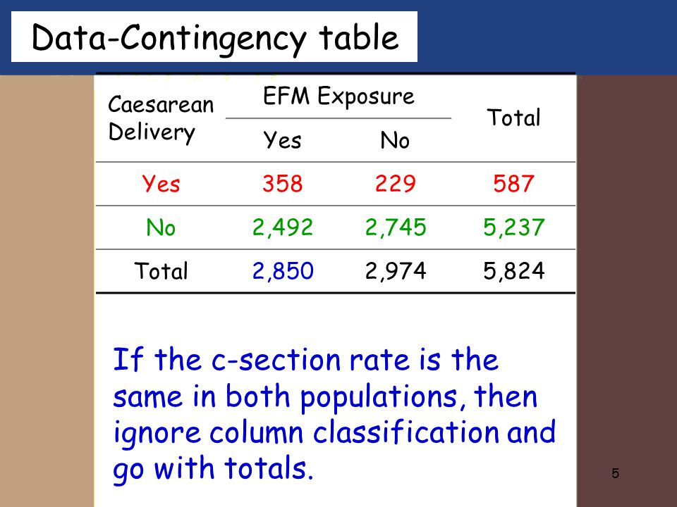5 Caesarean Delivery EFM Exposure Total YesNo Yes358229587 No2,4922,7455,237 Total2,8502,9745,824 Data-Contingency table If the c-section rate is the same in both populations, then ignore column classification and go with totals.