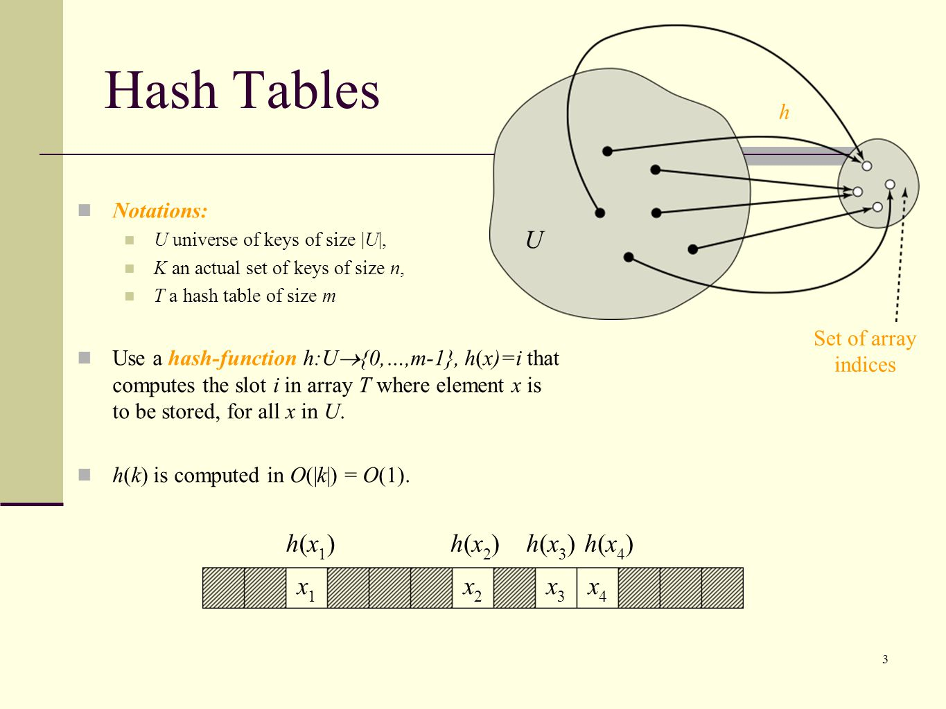 3 Notations: U universe of keys of size |U|, K an actual set of keys of size n, T a hash table of size m Use a hash-function h:U {0,…,m-1}, h(x)=i that computes the slot i in array T where element x is to be stored, for all x in U.