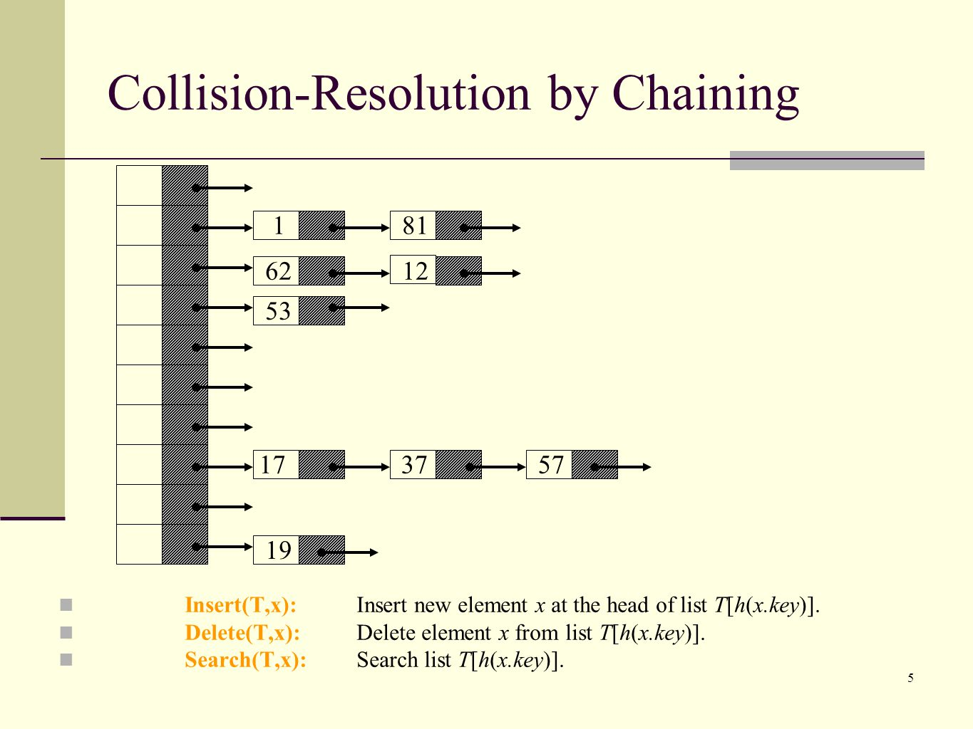 5 Collision-Resolution by Chaining 181 6212 53 173757 19 Insert(T,x): Insert new element x at the head of list T[h(x.key)].