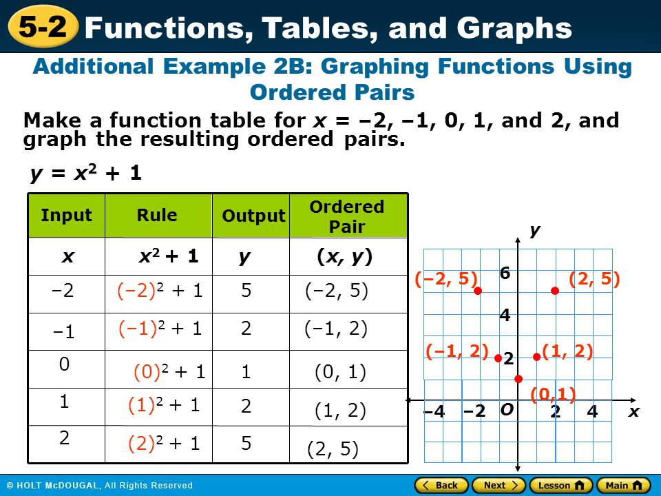 5-2 Functions, Tables, and Graphs Additional Example 2B: Graphing Functions Using Ordered Pairs y = x 2 + 1 Make a function table for x = –2, –1, 0, 1