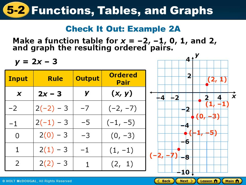 5-2 Functions, Tables, and Graphs Make a function table for x = –2, –1, 0, 1, and 2, and graph the resulting ordered pairs. x y RuleInput Output Order