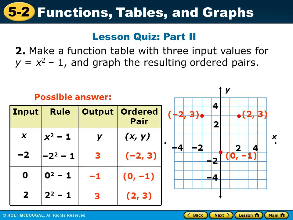 5-2 Functions, Tables, and Graphs Lesson Quiz: Part II 2. Make a function table with three input values for y = x 2 – 1, and graph the resulting order