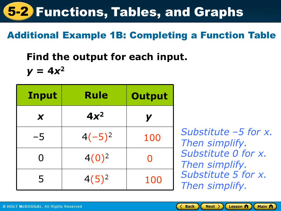 5-2 Functions, Tables, and Graphs Additional Example 1B: Completing a Function Table Substitute –5 for x. Then simplify. Substitute 0 for x. Then simp