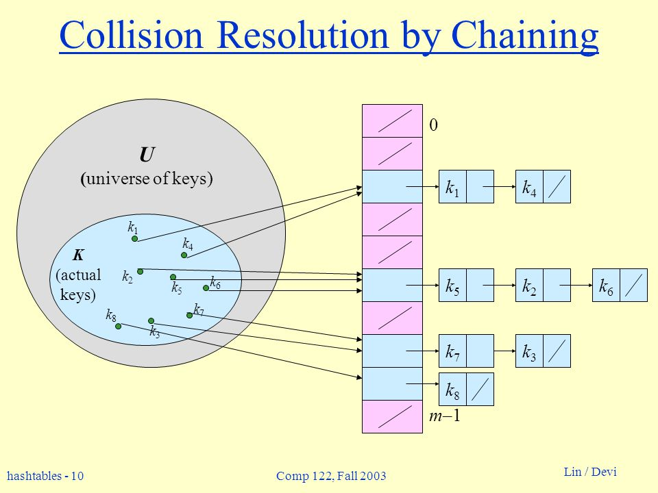 hashtables - 10 Lin / Devi Comp 122, Fall 2003 k2k2 Collision Resolution by Chaining 0 m–1 U (universe of keys) K (actual keys) k1k1 k2k2 k3k3 k5k5 k4k4 k6k6 k7k7 k8k8 k1k1 k4k4 k5k5 k6k6 k7k7 k3k3 k8k8