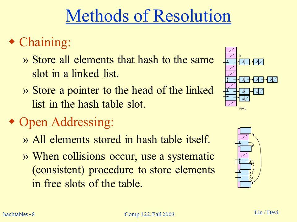 hashtables - 9 Lin / Devi Comp 122, Fall 2003 Collision Resolution by Chaining 0 m–1 h(k 1 )=h(k 4 ) h(k 2 )=h(k 5 )=h(k 6 ) h(k 3 )=h(k 7 ) U (universe of keys) K (actual keys) k1k1 k2k2 k3k3 k5k5 k4k4 k6k6 k7k7 k8k8 h(k8)h(k8) X X X