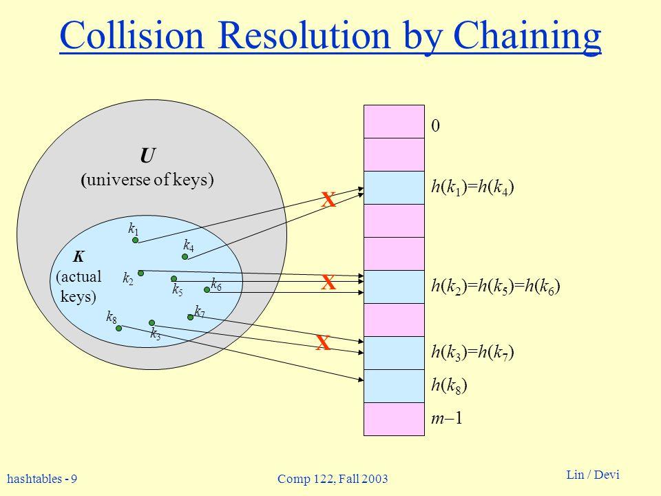 hashtables - 9 Lin / Devi Comp 122, Fall 2003 Collision Resolution by Chaining 0 m–1 h(k 1 )=h(k 4 ) h(k 2 )=h(k 5 )=h(k 6 ) h(k 3 )=h(k 7 ) U (univer