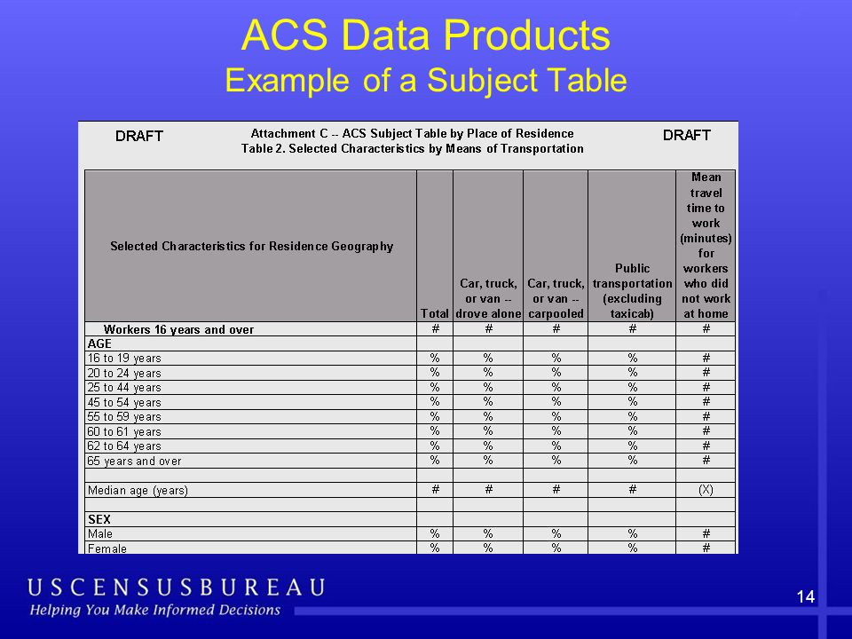 14 ACS Data Products Example of a Subject Table