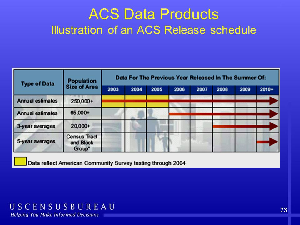 23 ACS Data Products Illustration of an ACS Release schedule