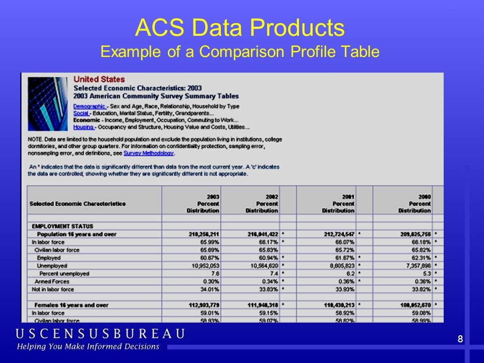 8 ACS Data Products Example of a Comparison Profile Table