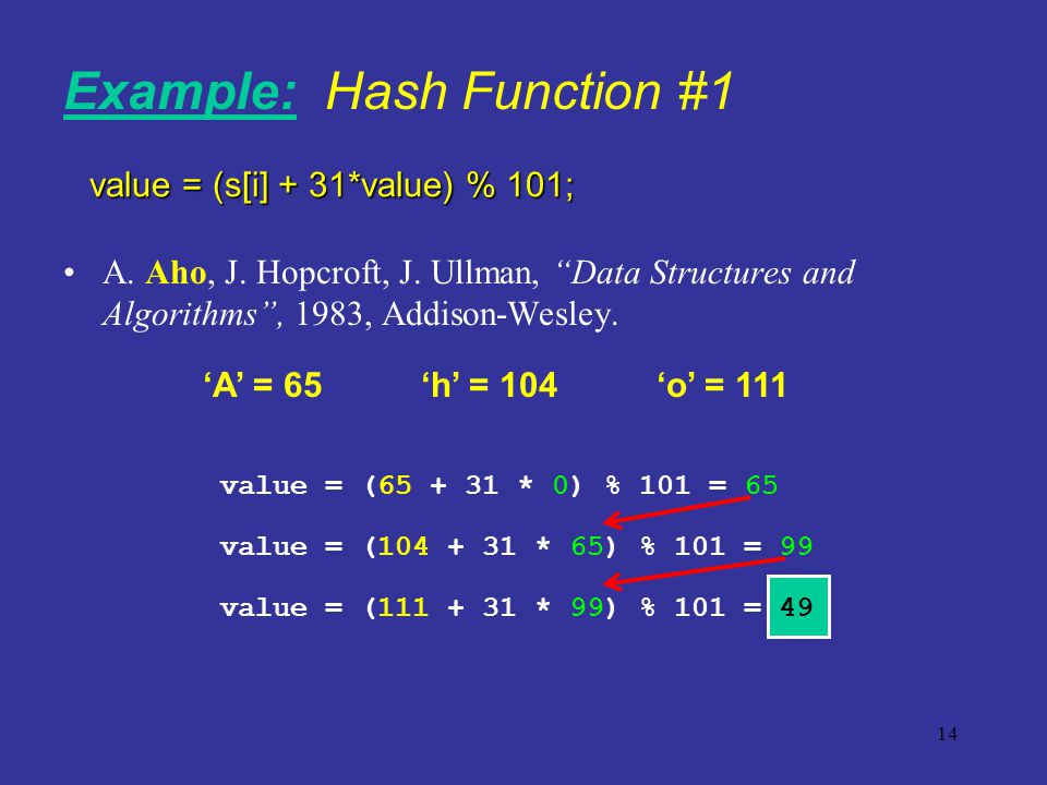 14 A. Aho, J. Hopcroft, J. Ullman, Data Structures and Algorithms, 1983, Addison-Wesley. A = 65h = 104o = 111 value = (65 + 31 * 0) % 101 = 65 value =
