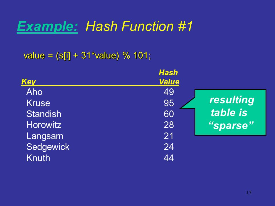 15 resulting table is sparse Example: Hash Function #1 value = (s[i] + 31*value) % 101; Hash KeyValue Aho 49 Kruse95 Standish60 Horowitz28 Langsam21 S