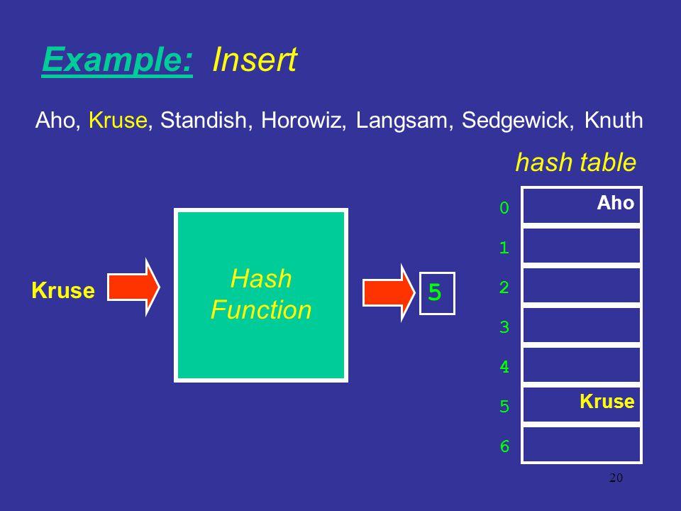 20 Kruse 0 1 2 3 6 4 5 hash table Aho, Kruse, Standish, Horowiz, Langsam, Sedgewick, Knuth 5 Example: Insert Aho Kruse Hash Function