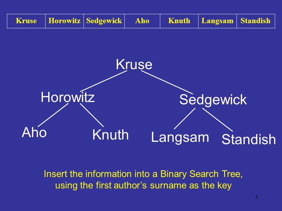 5 Kruse Horowitz Sedgewick Aho Knuth Langsam Standish Insert the information into a Binary Search Tree, using the first authors surname as the key Kru