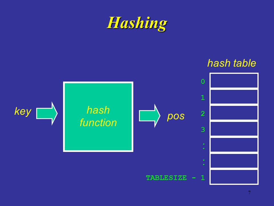 7 Hashing key hash function 0 1 2 3 TABLESIZE - 1 : : hash table pos