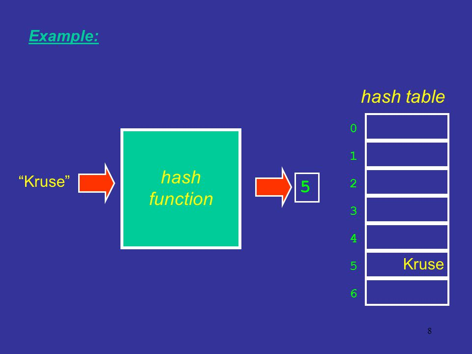 8 Kruse 0 1 2 3 6 4 5 hash table Example: 5 Kruse hash function