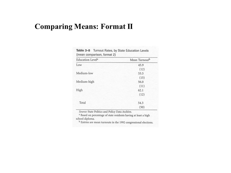 Comparing Means: Format II