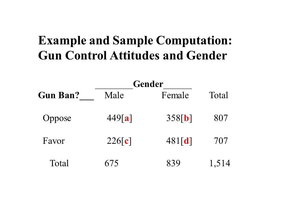 Example and Sample Computation: Gun Control Attitudes and Gender ________Gender______ Gun Ban ___ Male FemaleTotal Oppose 449[a] 358[b] 807 Favor 226[c] 481[d] 707 Total 675 8391,514