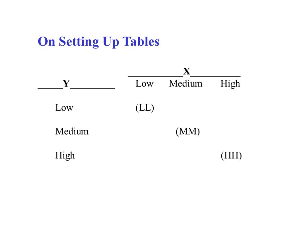 On Setting Up Tables ___________X__________ _____Y_________ Low Medium High Low (LL) Medium (MM) High (HH)