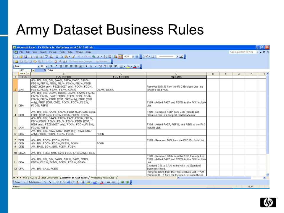 Army Dataset Business Rules