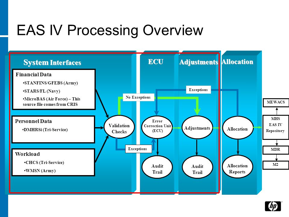 EAS IV Processing Overview ECU Adjustments Allocation Financial Data STANFINS/GFEBS (Army) STARS/FL (Navy) MicroBAS (Air Force) – This source file comes from CRIS Personnel Data DMHRSi (Tri-Service) Workload CHCS (Tri-Service) WMSN (Army) Validation Checks Error Correction Unit (ECU) Allocation Adjustments Audit Trail Audit Trail Allocation Reports System Interfaces No Exceptions Exceptions MHS EAS IV Repository MDR M2 MEWACS