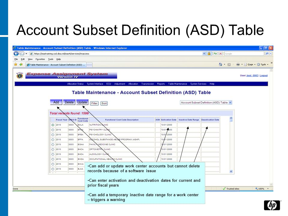 Account Subset Definition (ASD) Table Can add or update work center accounts but cannot delete records because of a software issue Can enter activation and deactivation dates for current and prior fiscal years Can add a temporary inactive date range for a work center – triggers a warning