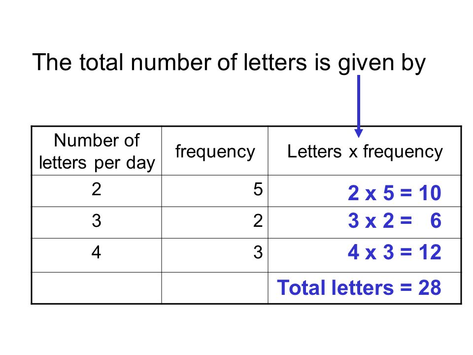 To find the mean it is important to remember you want the average number of letters per day.