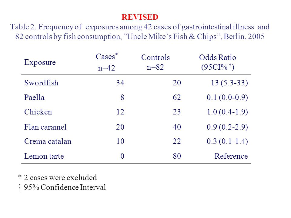 REVISED Table 2. Frequency of exposures among 42 cases of gastrointestinal illness and 82 controls by fish consumption, Uncle Mikes Fish & Chips, Berl