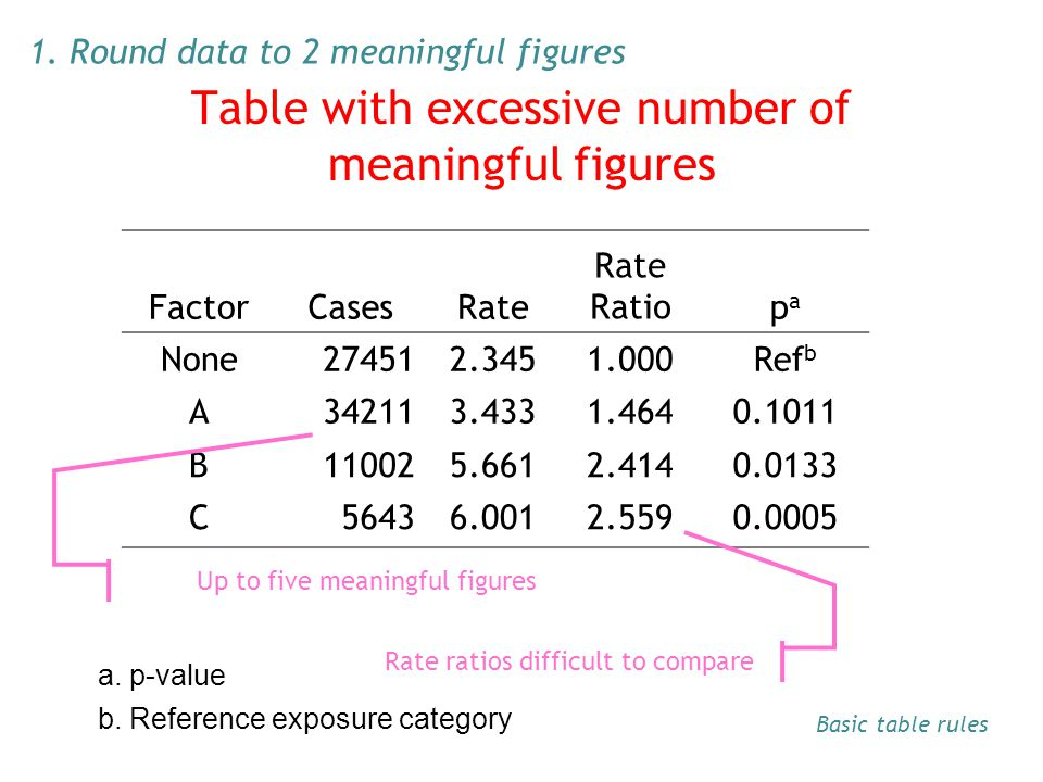 Table with excessive number of meaningful figures FactorCasesRate Rate Ratiopapa None274512.3451.000Ref b A342113.4331.4640.1011 B110025.6612.4140.013