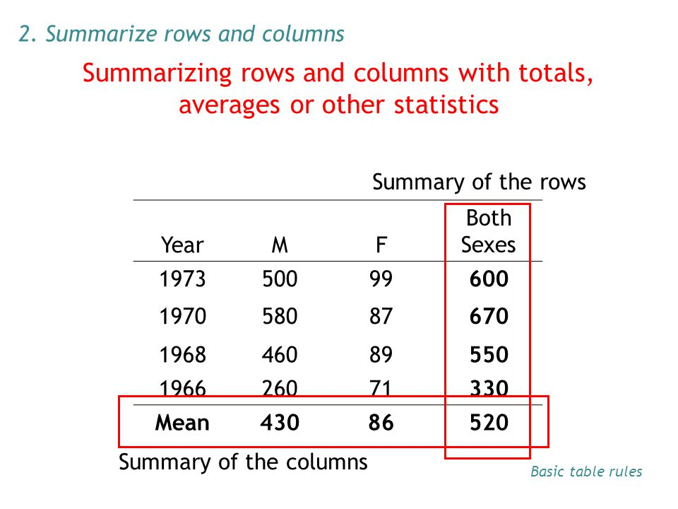 YearMF Both Sexes 197350099600 197058087670 196846089550 196626071330 Mean43086520 Summary of the columns Summary of the rows 2. Summarize rows and co