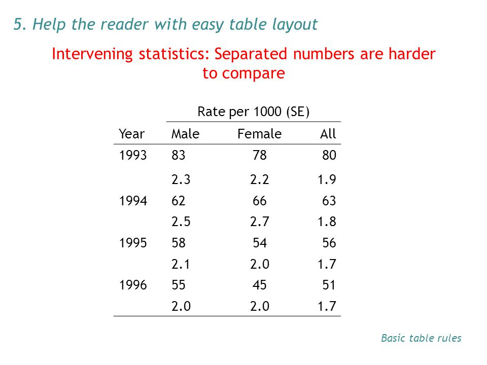 Intervening statistics: Separated numbers are harder to compare Rate per 1000 (SE) YearMaleFemaleAll 1993837880 2.32.21.9 1994626663 2.52.71.8 1995585456 2.12.01.7 1996554551 2.0 1.7 5.