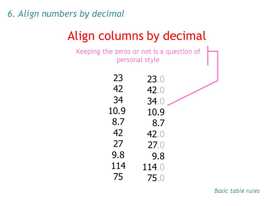 Align columns by decimal 23 42 34 10.9 8.7 42 27 9.8 114 75 23.0 42.0 34.0 10.9 8.7 42.0 27.0 9.8 114.0 75.0 Difficult to compare numbers in rows Keep