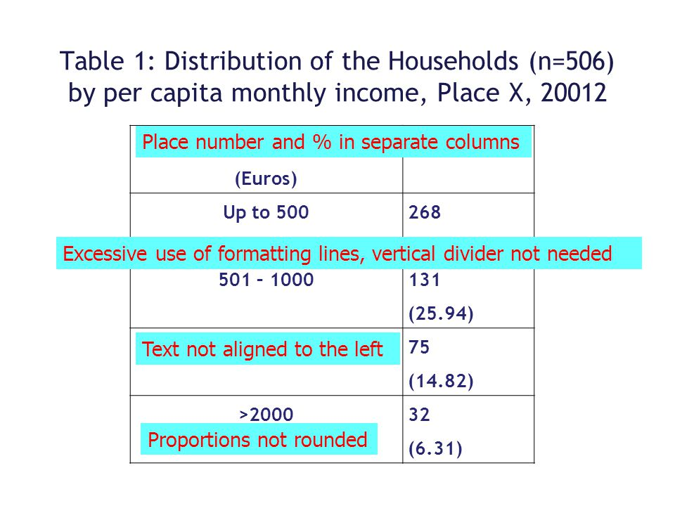 Table 1: Distribution of the Households (n=506) by per capita monthly income, Place X, 20012 Monthly income per capita (Euros) Number (%) Up to 500 26