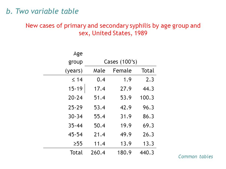 New cases of primary and secondary syphilis by age group and sex, United States, 1989 Age groupCases (100s) (years)MaleFemaleTotal 14 0.41.91.92.32.3 15-1917.427.944.3 20-2451.453.9100.3 25-2953.442.996.3 30-3455.431.986.3 35-4450.419.969.3 45-5421.449.926.3 55 11.413.913.3 Total260.4180.9440.3 b.