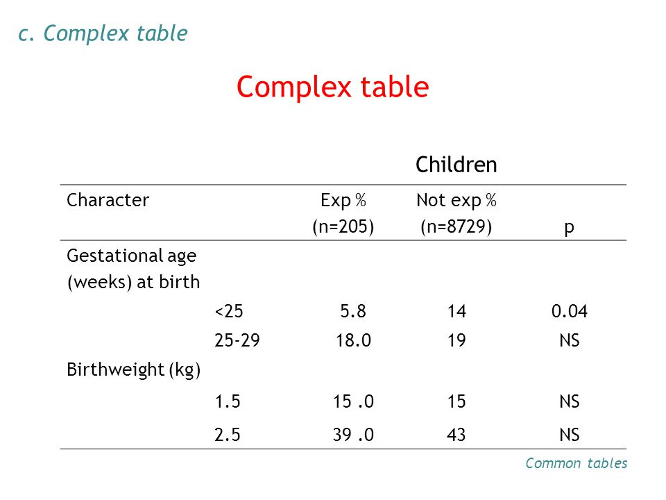 Complex table Children CharacterExp % (n=205) Not exp % (n=8729)p Gestational age (weeks) at birth <255.8140.04 25-2918.019NS Birthweight (kg) 1.515.0