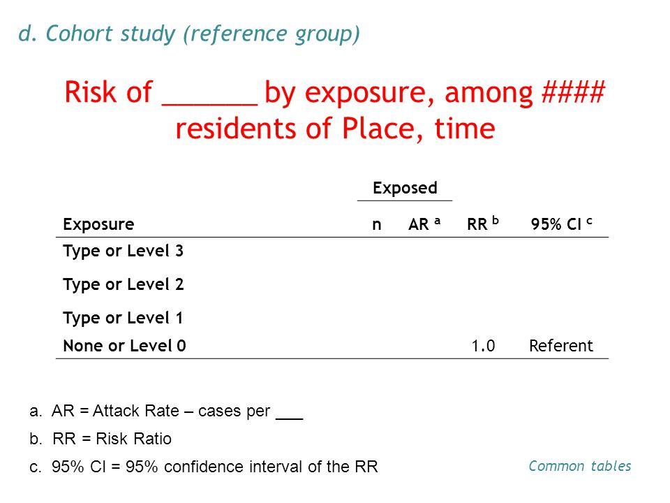 Exposed ExposurenAR a RR b 95% CI c Type or Level 3 Type or Level 2 Type or Level 1 None or Level 01.0Referent b.
