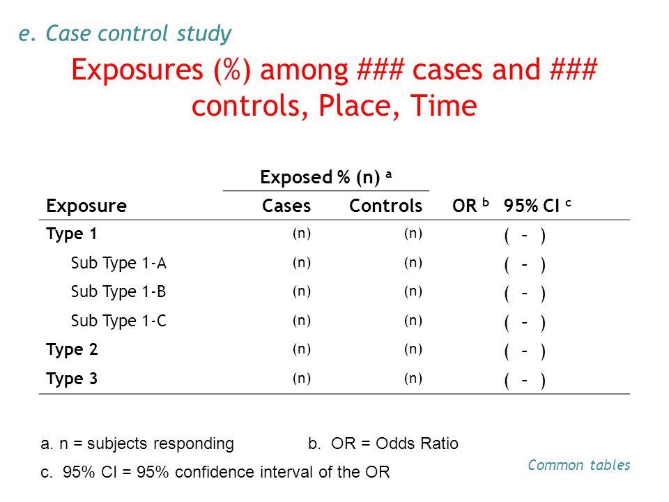 Exposed % (n) a ExposureCasesControlsOR b 95% CI c Type 1 (n) ( – ) Sub Type 1-A (n) ( – ) Sub Type 1-B (n) ( – ) Sub Type 1-C (n) ( – ) Type 2 (n) ( – ) Type 3 (n) ( – ) c.