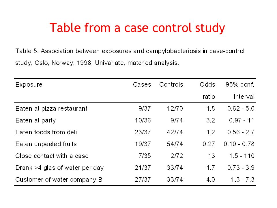 Table from a case control study