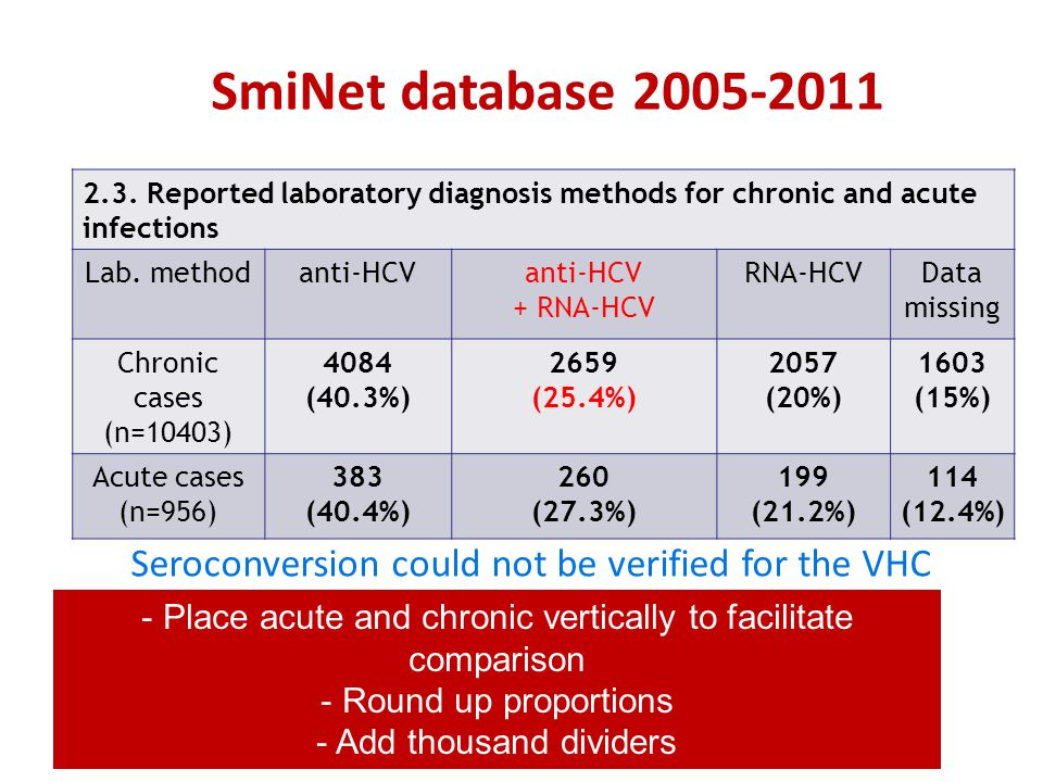 2.3. Reported laboratory diagnosis methods for chronic and acute infections Lab. methodanti-HCV + RNA-HCV RNA-HCVData missing Chronic cases (n=10403)