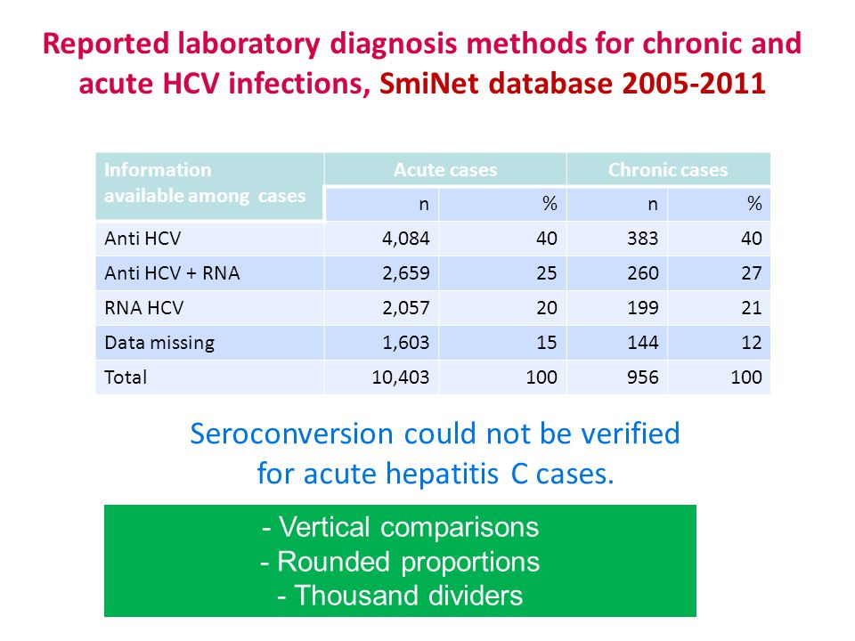 Reported laboratory diagnosis methods for chronic and acute HCV infections, SmiNet database 2005-2011 Seroconversion could not be verified for acute hepatitis C cases.
