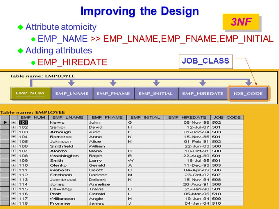 Improving the Design u Attribute atomicity l EMP_NAME >> EMP_LNAME,EMP_FNAME,EMP_INITIAL u Adding attributes l EMP_HIREDATE JOB_CLASS 3NF