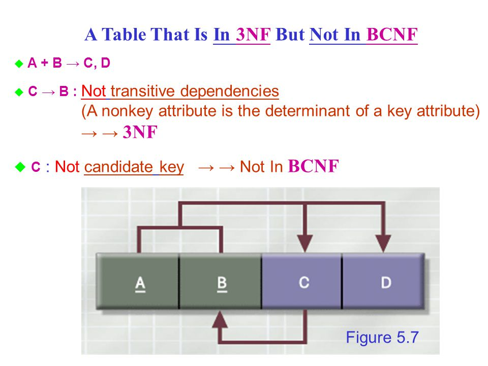 A Table That Is In 3NF But Not In BCNF u A + B C, D C B : Not transitive dependencies (A nonkey attribute is the determinant of a key attribute) 3NF C : Not candidate key Not In BCNF Figure 5.7