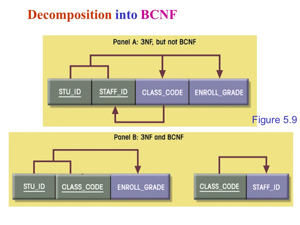 Decomposition into BCNF Figure 5.9