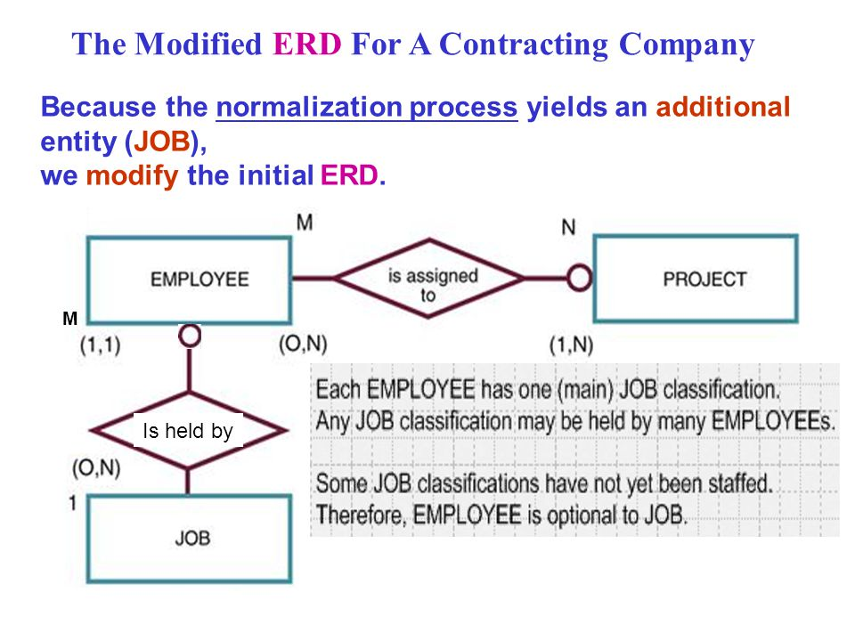 The Modified ERD For A Contracting Company Because the normalization process yields an additional entity (JOB), we modify the initial ERD.