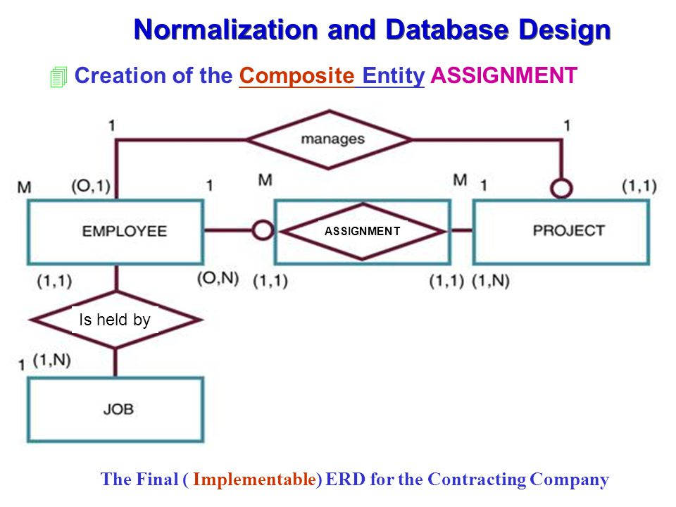 4Creation of the Composite Entity ASSIGNMENT Normalization and Database Design The Final ( Implementable) ERD for the Contracting Company Is held by ASSIGNMENT