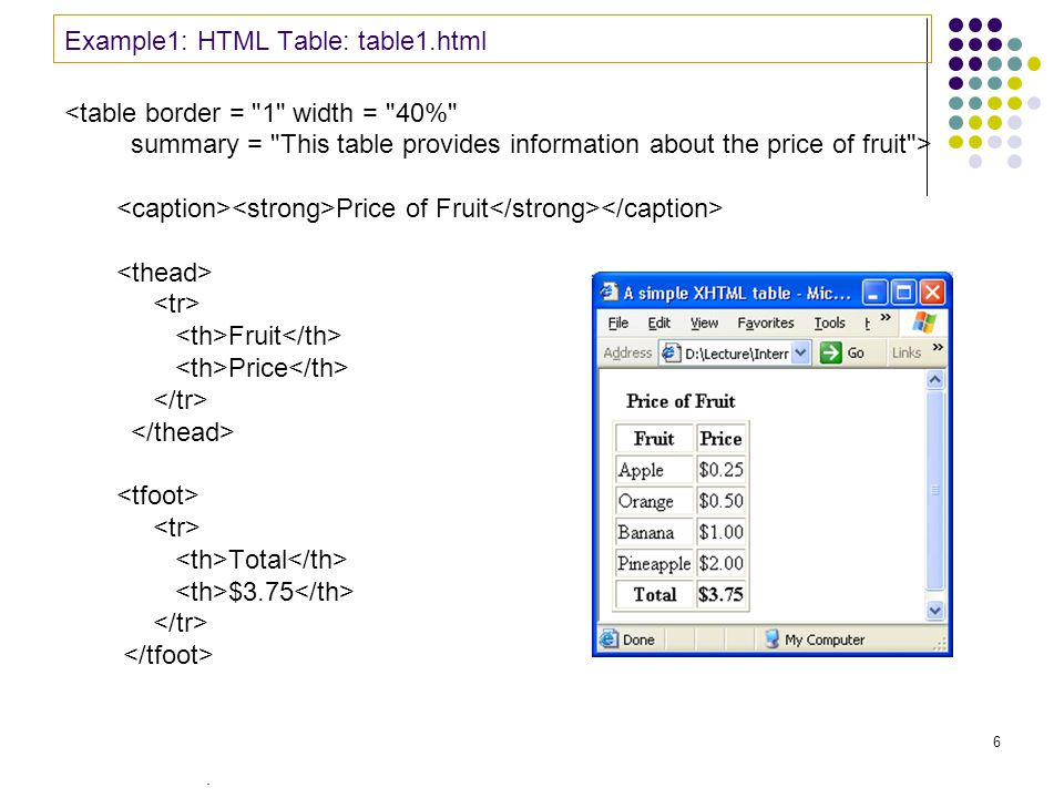 . 6 Example1: HTML Table: table1.html <table border = 1 width = 40% summary = This table provides information about the price of fruit > Price of Fruit Fruit Price Total $3.75