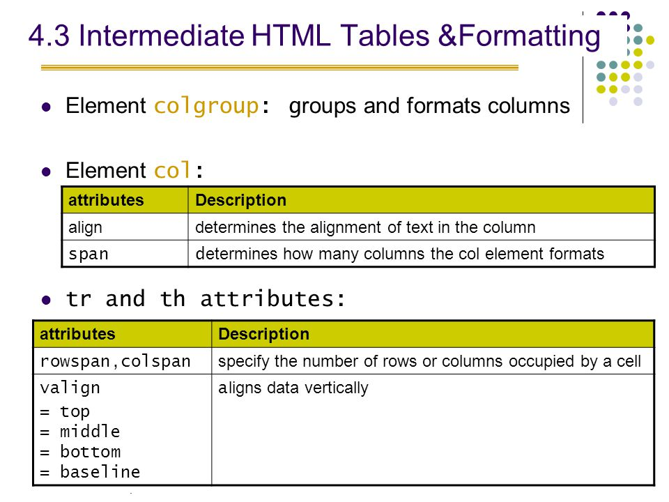 . 8 4.3 Intermediate HTML Tables &Formatting Element colgroup: g roups and formats columns Element col: tr and th attributes: attributesDescription aligndetermines the alignment of text in the column span d etermines how many columns the col element formats attributesDescription rowspan,colspan specify the number of rows or columns occupied by a cell valign = top = middle = bottom = baseline a ligns data vertically