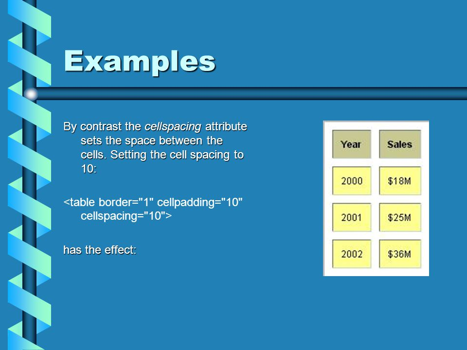 Examples By contrast the cellspacing attribute sets the space between the cells. Setting the cell spacing to 10: has the effect: