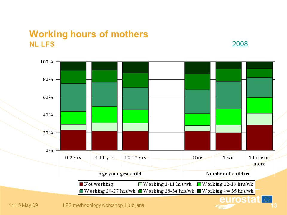 14-15 May-09LFS methodology workshop, Ljubljana 13 Working hours of mothers NL LFS 2008