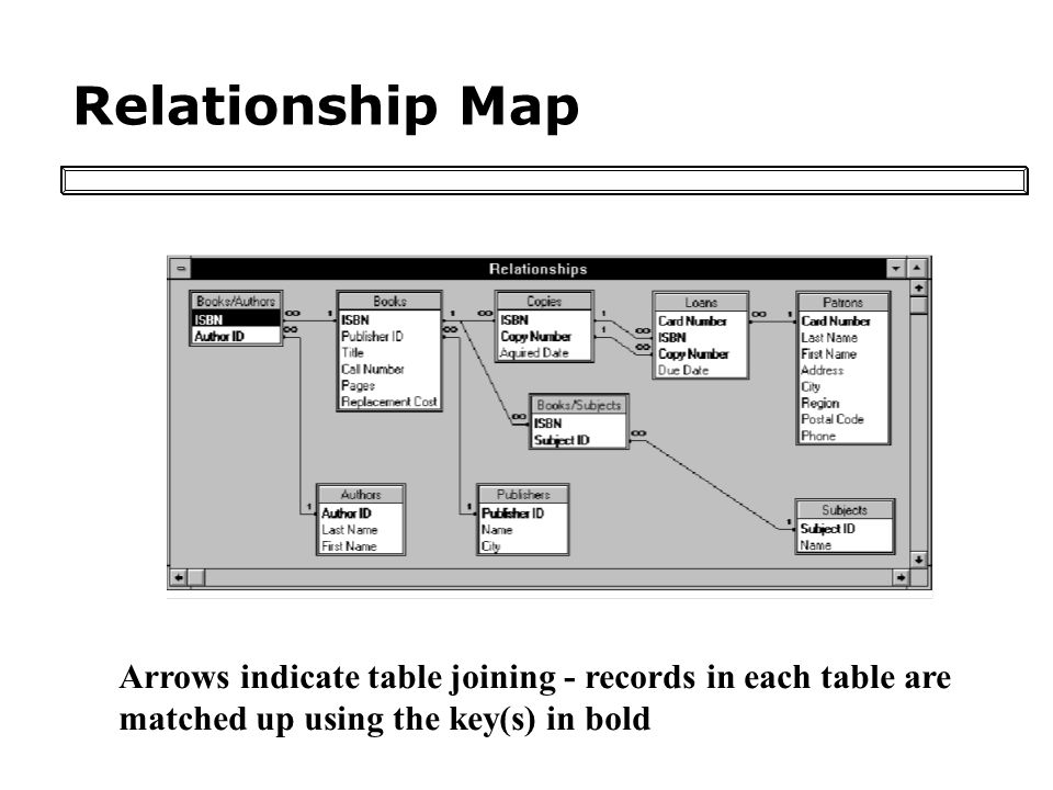 Relationship Map Arrows indicate table joining - records in each table are matched up using the key(s) in bold