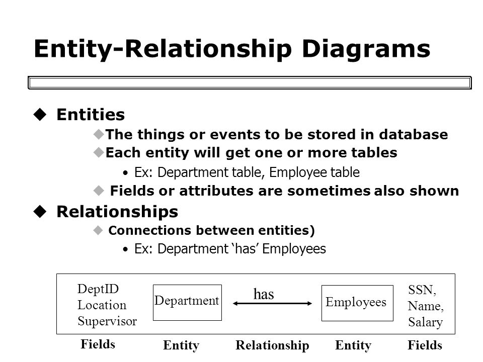 Entity-Relationship Diagrams uEntities uThe things or events to be stored in database uEach entity will get one or more tables Ex: Department table, Employee table u Fields or attributes are sometimes also shown uRelationships u Connections between entities) Ex: Department has Employees Department Employees has SSN, Name, Salary DeptID Location Supervisor Fields RelationshipEntity Fields